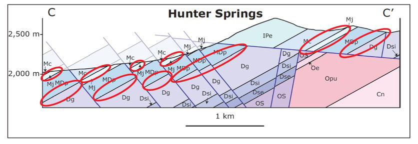 Cross section through the Hunter Springs target area. Target areas at the Guilmette-Pilot and Joana-Chainman contacts are shown in red ellipses. Note the post-mineral faulting repeats altered jasperoid, and mineralized rocks.